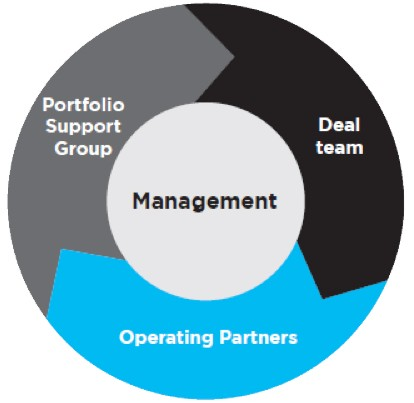 Circular diagram of the Advent Private Equity strategy