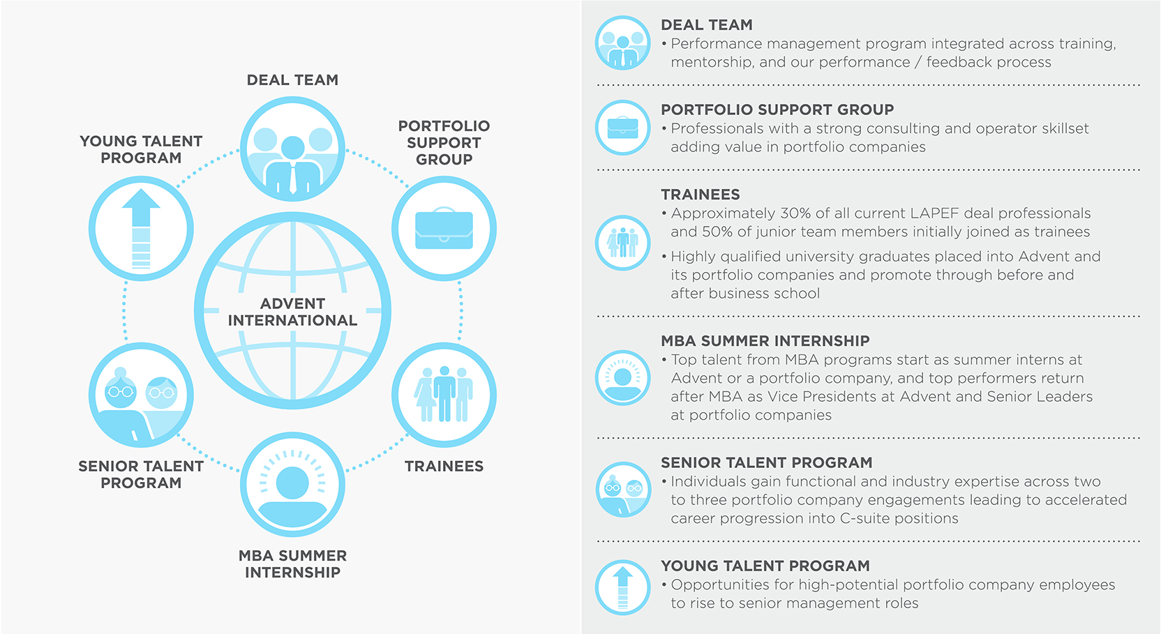 Advent International: Deal Team, Trainees, Trainees, MBA Summer Internship, Senior Talent Program, Portfolio Support, Young Talent Program