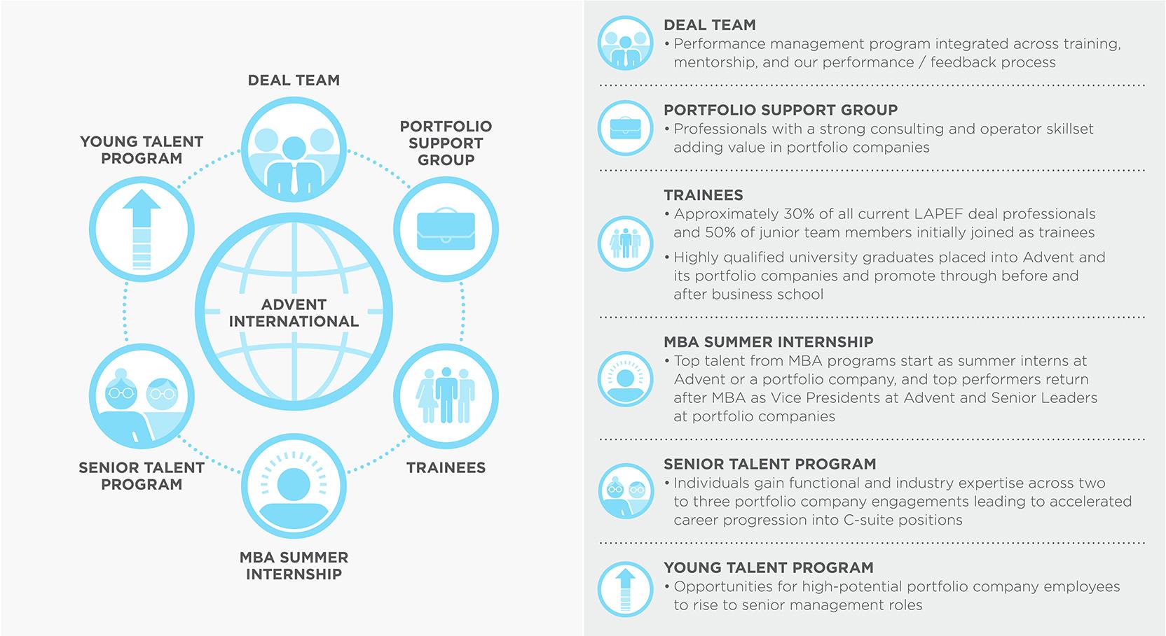 Leadership - Advent International
